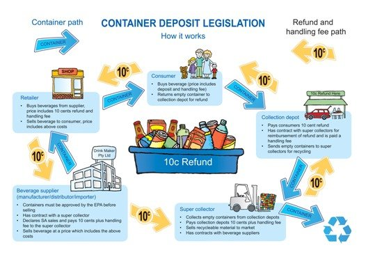 About The Qld Container Refund Scheme Southwest Wholesalers